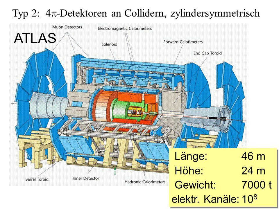 Typ 2: 4 -Detektoren an Collidern, zylindersymmetrisch ATLAS Länge: 46 m Höhe: 24 m Gewicht:7000 t elektr. Kanäle:10 8 Länge: 46 m Höhe: 24 m Gewicht: