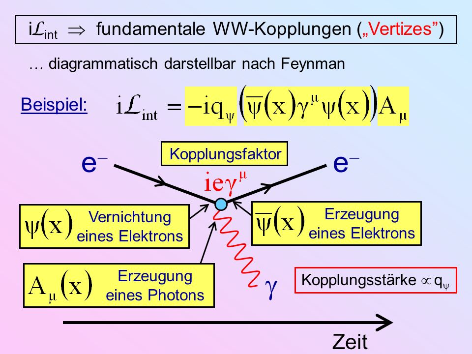 Vernichtung eines Elektrons i L int fundamentale WW-Kopplungen (Vertizes) diagrammatisch darstellbar nach Feynman Beispiel: Zeit e e Erzeugung eines E