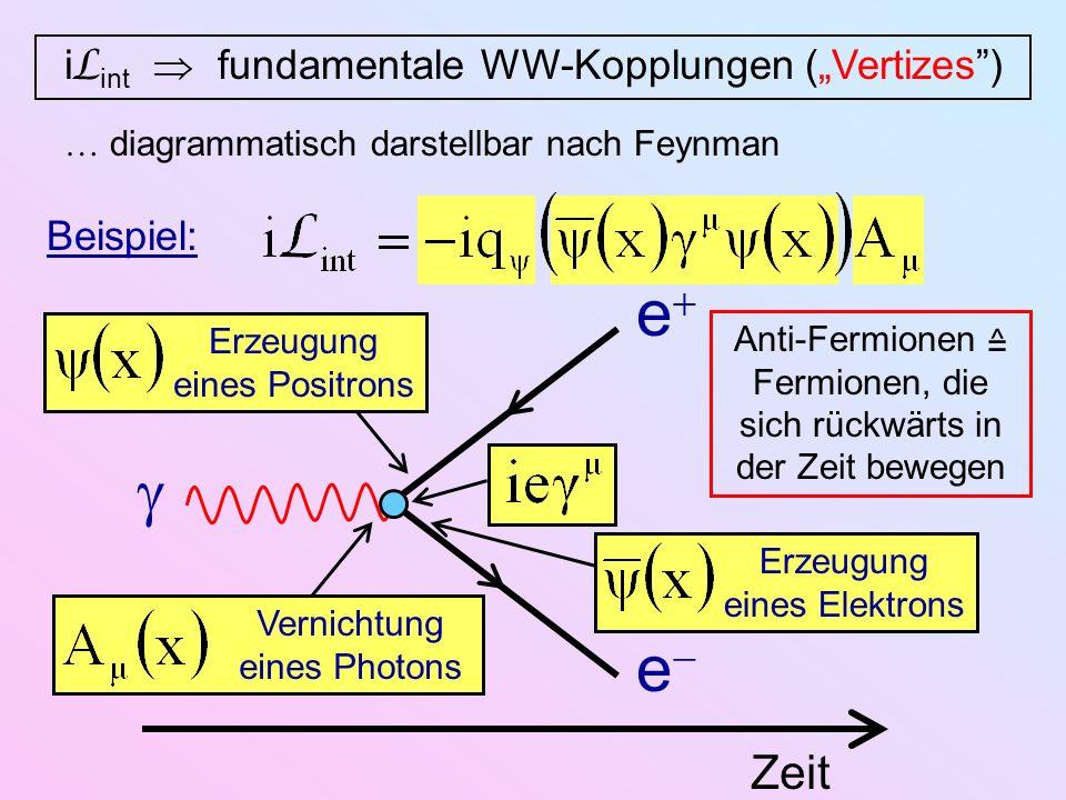 Vernichtung eines Photons i L int fundamentale WW-Kopplungen (Vertizes) diagrammatisch darstellbar nach Feynman Beispiel: Zeit e e Erzeugung eines Pos