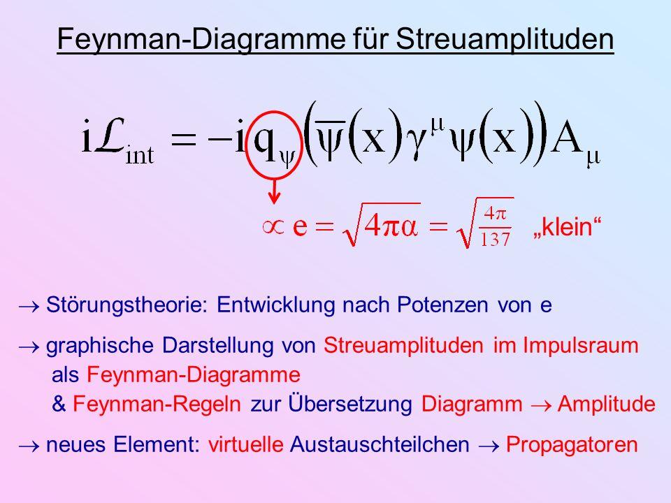 Feynman-Diagramme für Streuamplituden klein Störungstheorie: Entwicklung nach Potenzen von e graphische Darstellung von Streuamplituden im Impulsraum