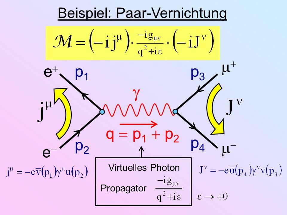 e e Beispiel: Paar-Vernichtung p1p1 p2p2 p3p3 p4p4 q p 1 p 2 Virtuelles Photon Propagator