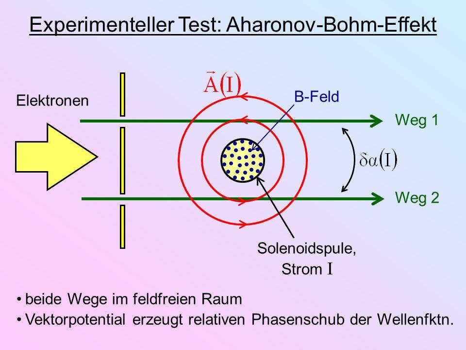 Experimenteller Test: Aharonov-Bohm-Effekt Solenoidspule, Strom I B-Feld Elektronen Weg 1 Weg 2 beide Wege im feldfreien Raum Vektorpotential erzeugt