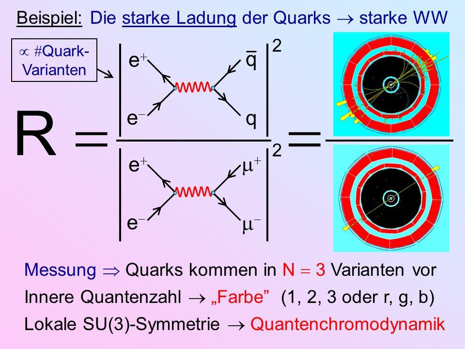 Beispiel: Die starke Ladung der Quarks starke WW R e e 2 q q e e 2 Messung Quarks kommen in N 3 Varianten vor Innere Quantenzahl Farbe (1, 2, 3 oder r
