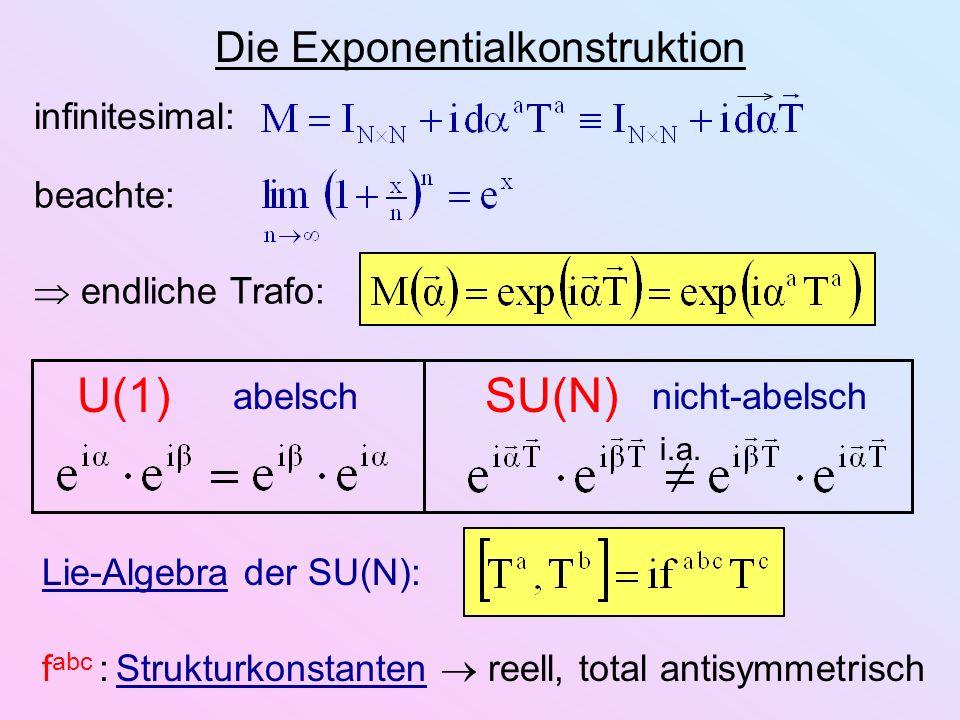 Die Exponentialkonstruktion infinitesimal: beachte: endliche Trafo: U(1)SU(N) abelschnicht-abelsch i.a. Lie-Algebra der SU(N): f abc : Strukturkonstan