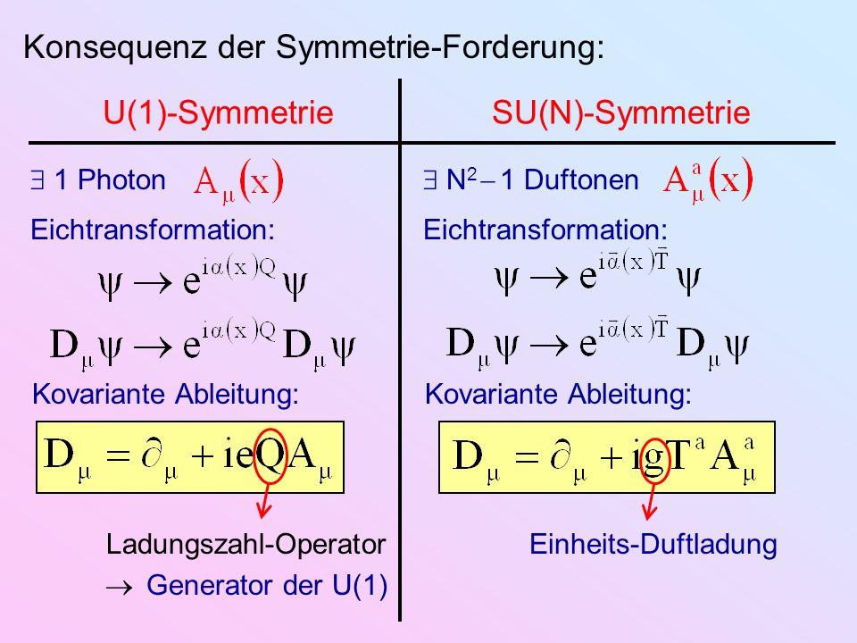 Konsequenz der Symmetrie-Forderung: U(1)-SymmetrieSU(N)-Symmetrie 1 Photon Eichtransformation: N 2 1 Duftonen Kovariante Ableitung: Ladungszahl-Operat