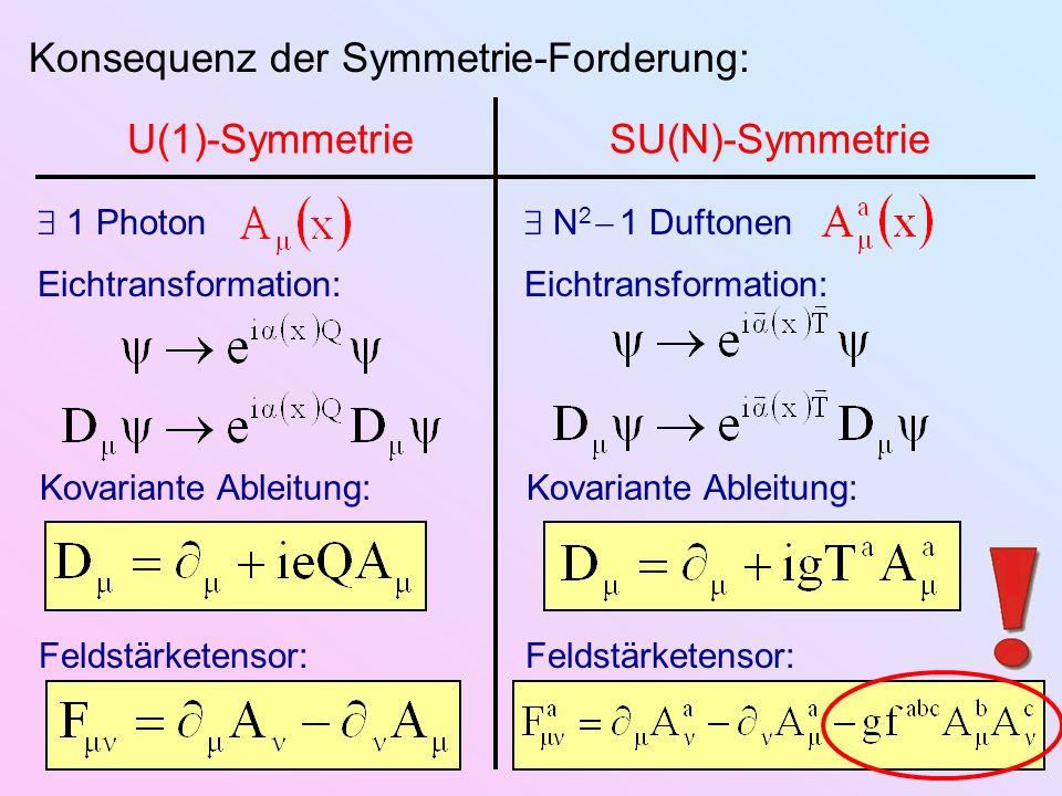 Konsequenz der Symmetrie-Forderung: U(1)-SymmetrieSU(N)-Symmetrie Kovariante Ableitung: Feldstärketensor: 1 Photon Eichtransformation: Kovariante Able