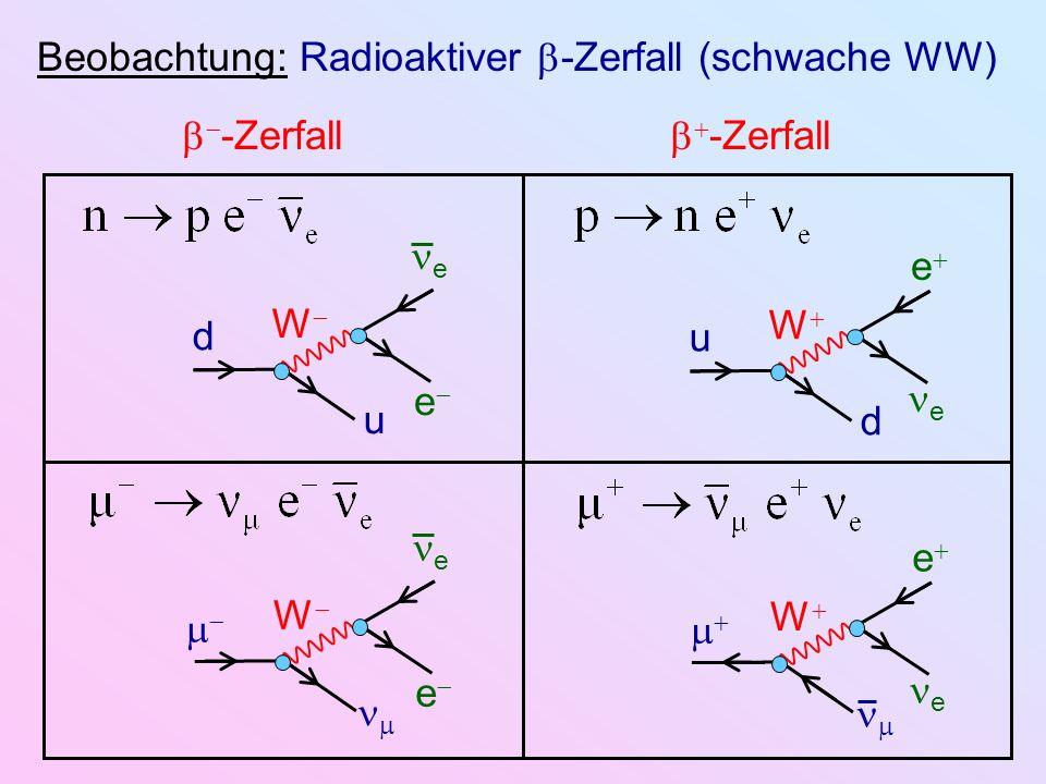 Beobachtung: Radioaktiver -Zerfall (schwache WW) -Zerfall d u e e W u d e e W e e W e e W