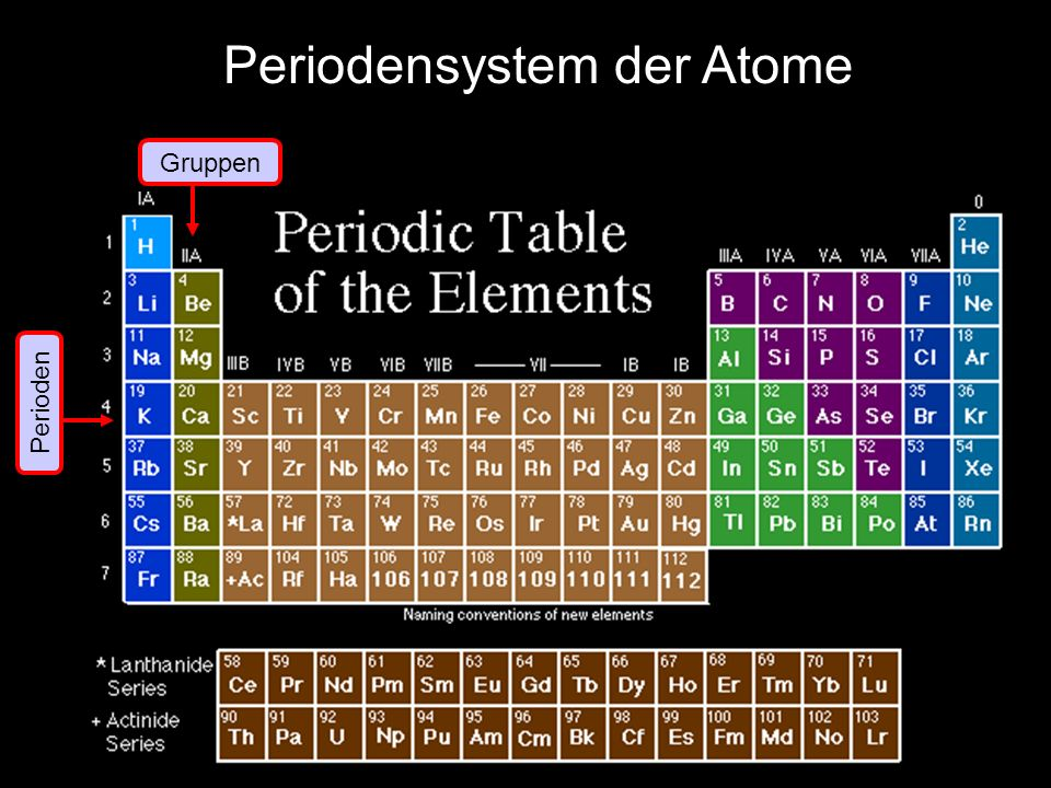 Gruppen Perioden Periodensystem der Atome