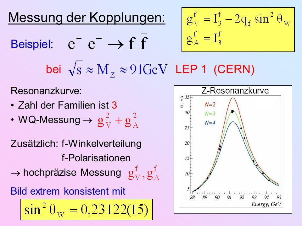 Messung der Kopplungen: Beispiel: bei LEP 1 (CERN) Z-Resonanzkurve Resonanzkurve: Zahl der Familien ist 3 WQ-Messung Zusätzlich:f-Winkelverteilung f-P