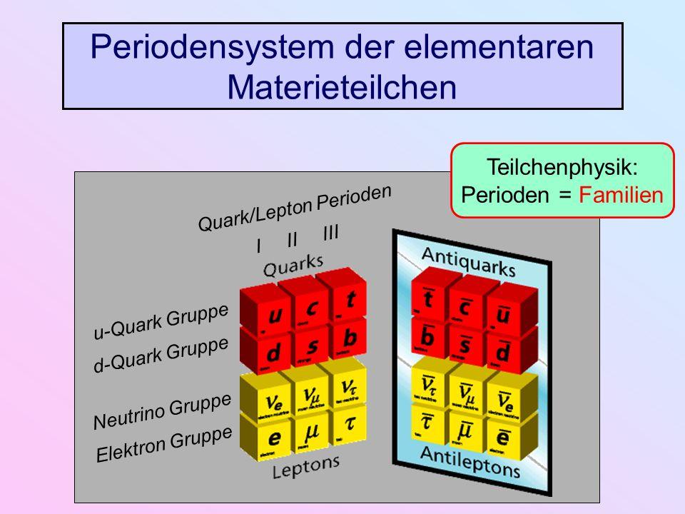 u-Quark Gruppe d-Quark Gruppe Neutrino Gruppe Elektron Gruppe Quark/Lepton Perioden I II III Teilchenphysik: Perioden = Familien Periodensystem der el