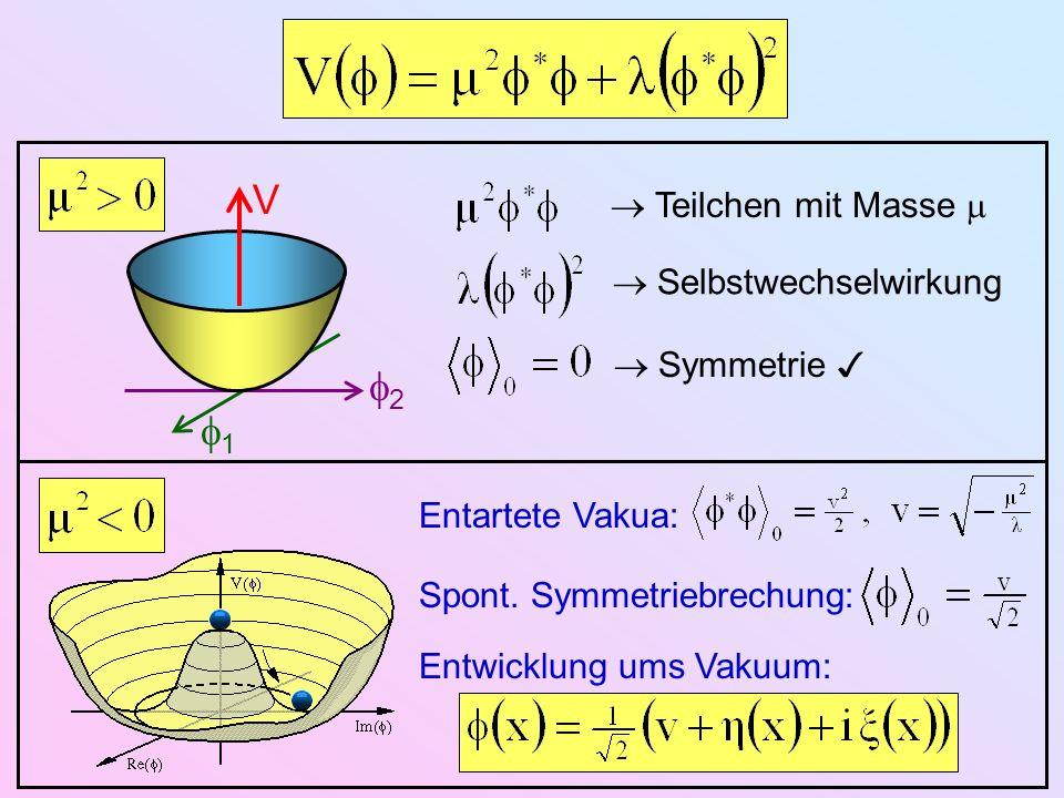 2 1 V Teilchen mit Masse Selbstwechselwirkung Symmetrie Entartete Vakua: Spont. Symmetriebrechung: Entwicklung ums Vakuum: