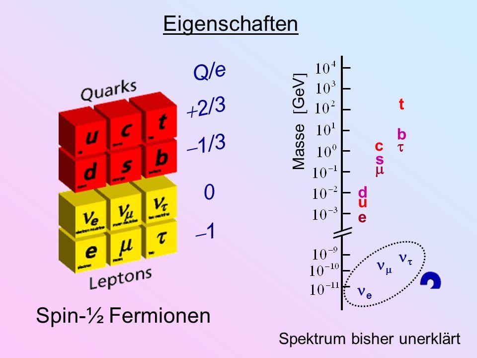 Spin-½ Fermionen Eigenschaften Q/e 2/3 1/3 0 1 Masse GeV t b c s u d e e Spektrum bisher unerklärt