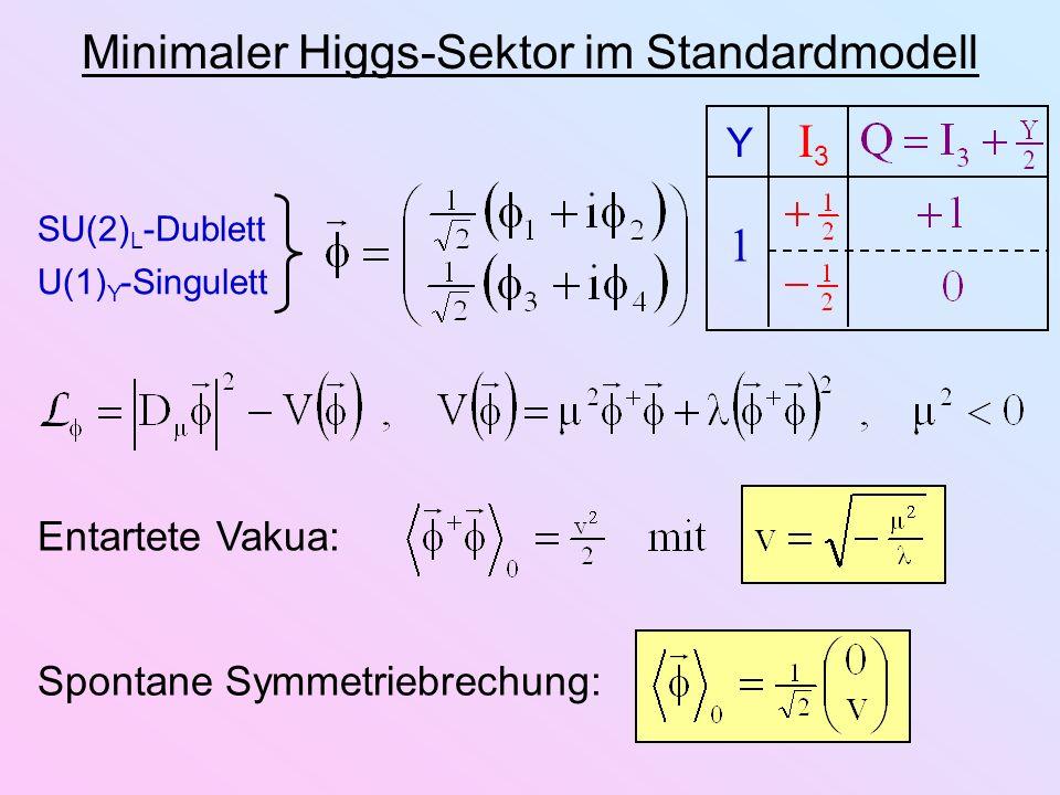 Minimaler Higgs-Sektor im Standardmodell SU(2) L -Dublett U(1) Y -Singulett 1 Y I 3 Entartete Vakua: Spontane Symmetriebrechung: