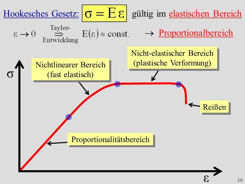 10 ε σ Proportionalitätsbereich Nichtlinearer Bereich (fast elastisch) Nicht-elastischer Bereich (plastische Verformung) Reißen Hookesches Gesetz: gültig im elastischen Bereich Taylor- Entwicklung Proportionalbereich