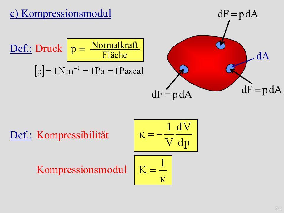 14 c) Kompressionsmodul dF p dA dA Normalkraft Fläche Def.: Druck p Def.:Kompressibilität Kompressionsmodul