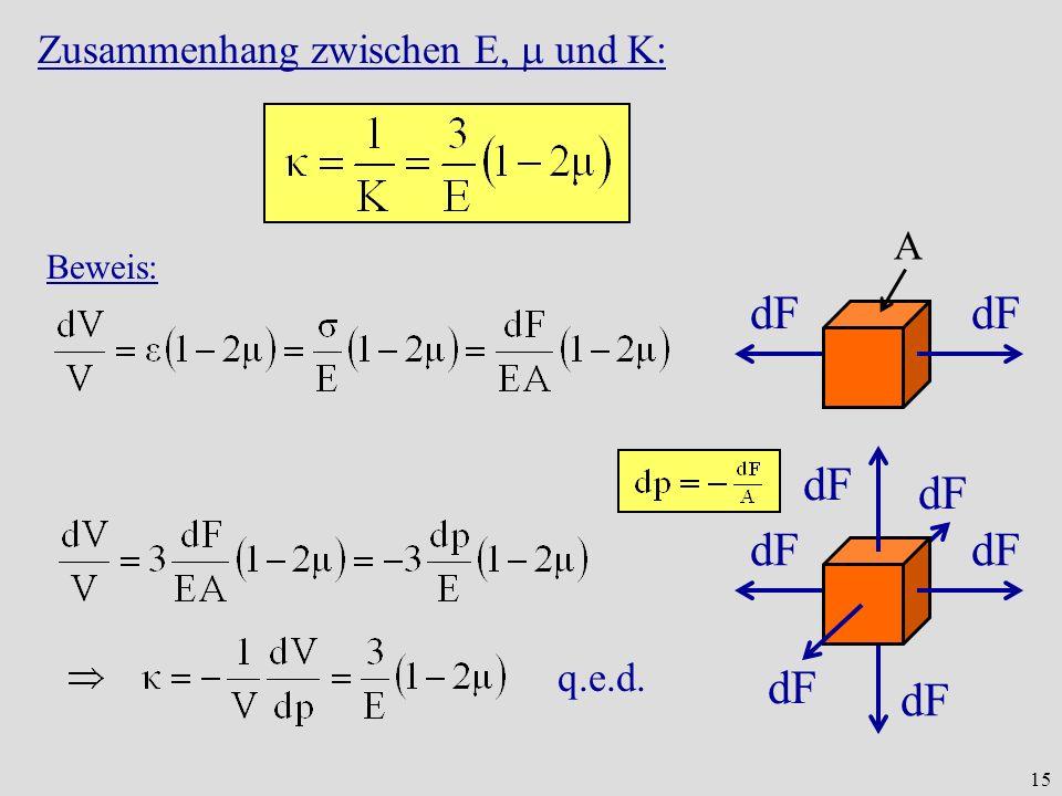15 Zusammenhang zwischen E, und K: Beweis: dF A q.e.d.