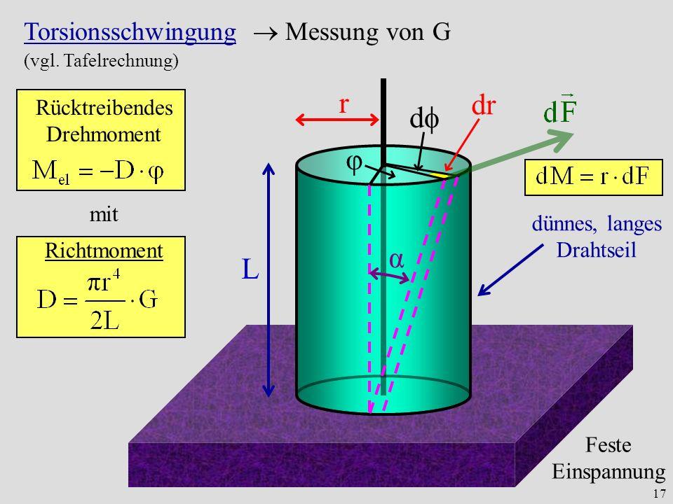 17 L r Feste Einspannung dünnes, langes Drahtseil φ d dr α Torsionsschwingung Messung von G (vgl.