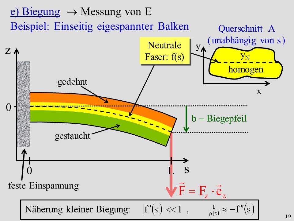 19 Beispiel: Einseitig eigespannter Balken s gedehnt gestaucht Querschnitt A ( unabhängig von s ) x y homogen yNyN 0 feste Einspannung 0L b Biegepfeil e) Biegung Messung von E Näherung kleiner Biegung: Neutrale Faser: f(s) z