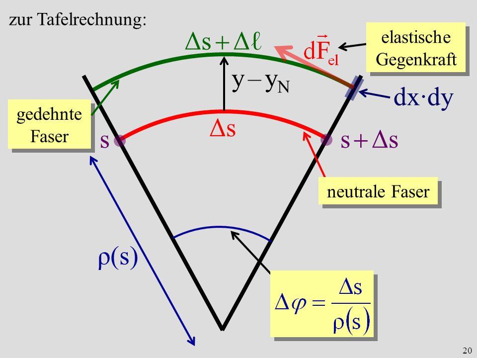 20 neutrale Faser s s Δs ρ(s) ΔsΔs Δs Δ gedehnte Faser y – yNy – yN dx·dy elastische Gegenkraft zur Tafelrechnung: