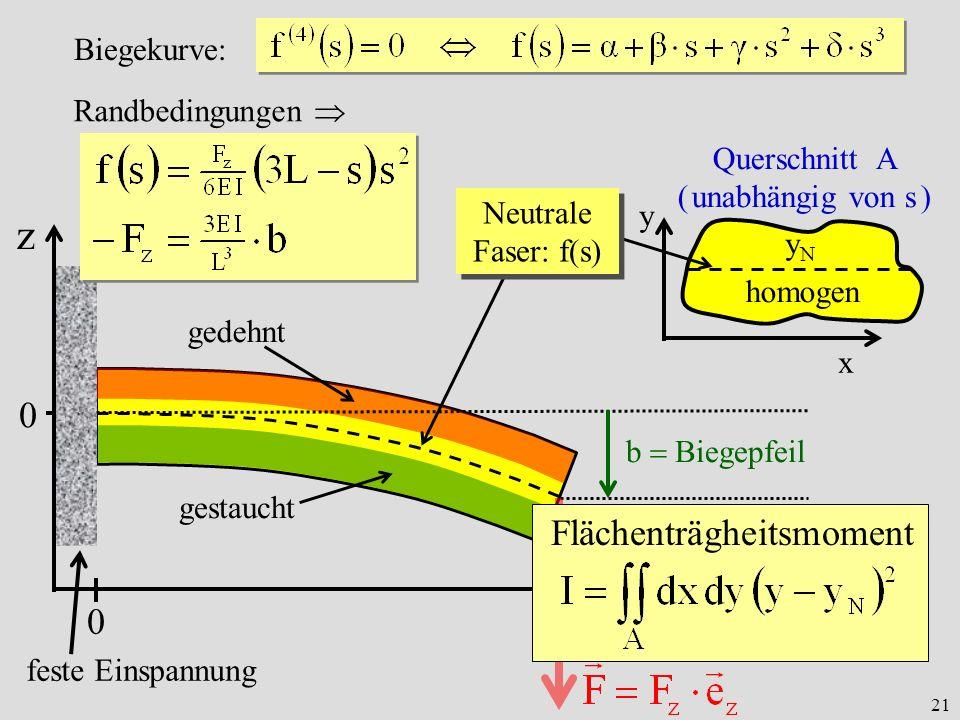 21 s gedehnt gestaucht Querschnitt A ( unabhängig von s ) x y homogen yNyN 0 feste Einspannung 0L b Biegepfeil Neutrale Faser: f(s) Randbedingungen Biegekurve: z Flächenträgheitsmoment