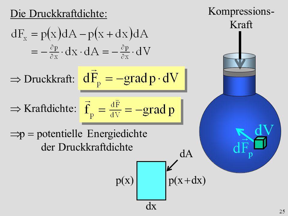 25 Die Druckkraftdichte: Kompressions- Kraft dx p(x) p(x dx) dA Druckkraft: Kraftdichte: p potentielle Energiedichte der Druckkraftdichte