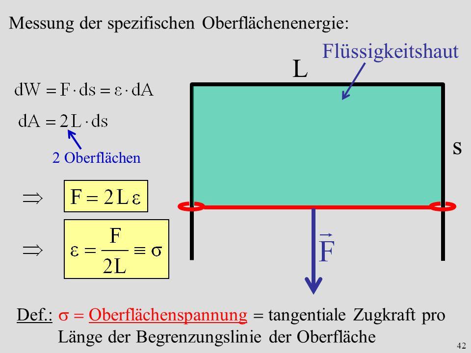 42 L s Flüssigkeitshaut Messung der spezifischen Oberflächenenergie: 2 Oberflächen Def.: Oberflächenspannung tangentiale Zugkraft pro Länge der Begrenzungslinie der Oberfläche