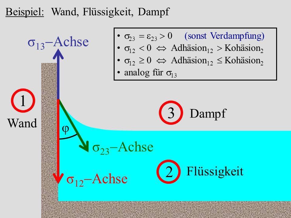 52 Beispiel: Wand, Flüssigkeit, Dampf 1 Wand 2 Flüssigkeit 3 Dampf σ 13 Achse σ 12 Achse σ 23 Achse φ 23 23 0 (sonst Verdampfung) 12 0 Adhäsion 12 Kohäsion 2 analog für 13