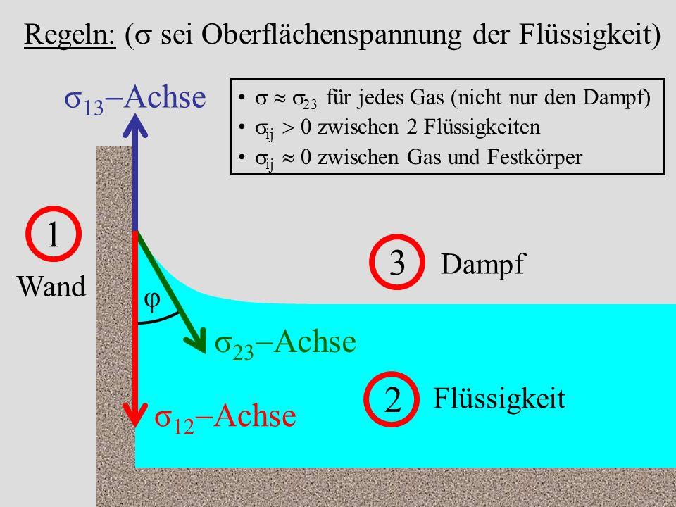 53 1 Wand 2 Flüssigkeit 3 Dampf σ 13 Achse σ 12 Achse σ 23 Achse φ Regeln: ( sei Oberflächenspannung der Flüssigkeit) 23 für jedes Gas (nicht nur den Dampf) ij 0 zwischen 2 Flüssigkeiten ij 0 zwischen Gas und Festkörper