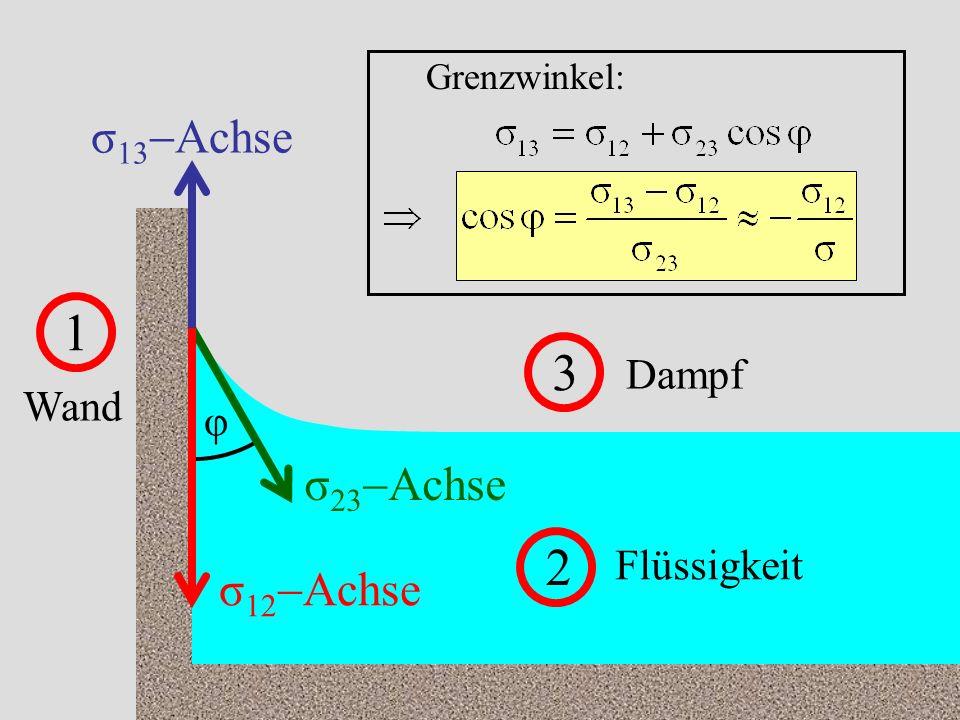 54 1 Wand 2 Flüssigkeit 3 Dampf σ 13 Achse σ 12 Achse σ 23 Achse φ Grenzwinkel: