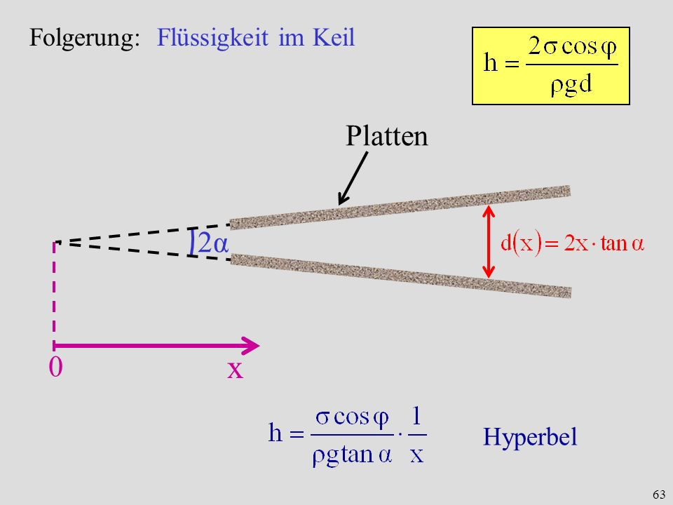 63 2α2α Folgerung: Flüssigkeit im Keil Platten x 0 Hyperbel