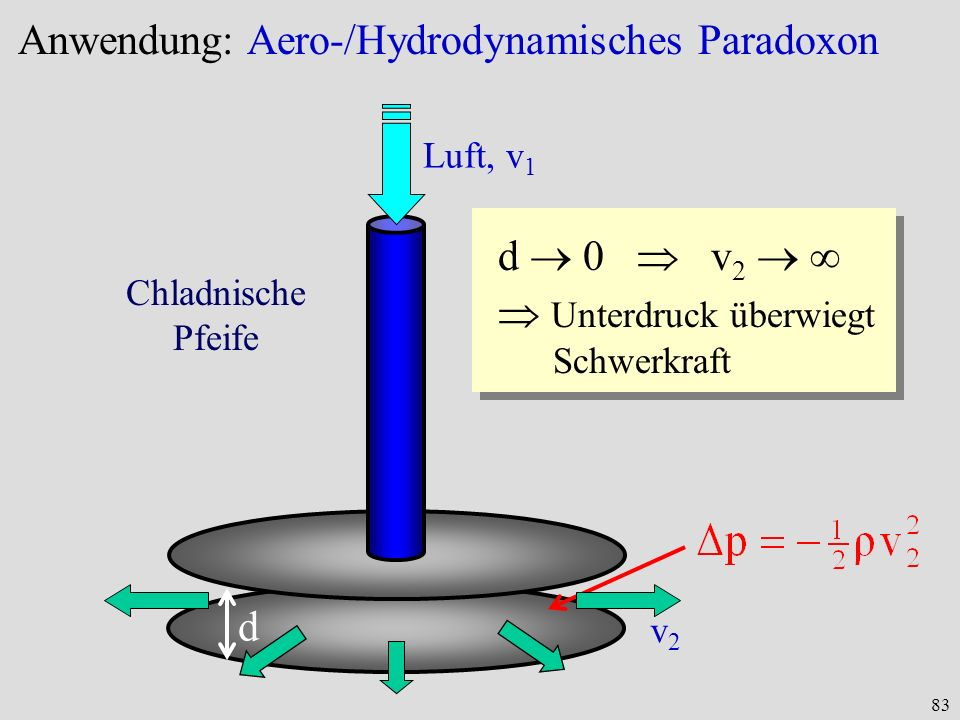 83 Anwendung: Aero-/Hydrodynamisches Paradoxon d Luft, v 1 v2v2 d 0 v 2 Unterdruck überwiegt Schwerkraft Chladnische Pfeife