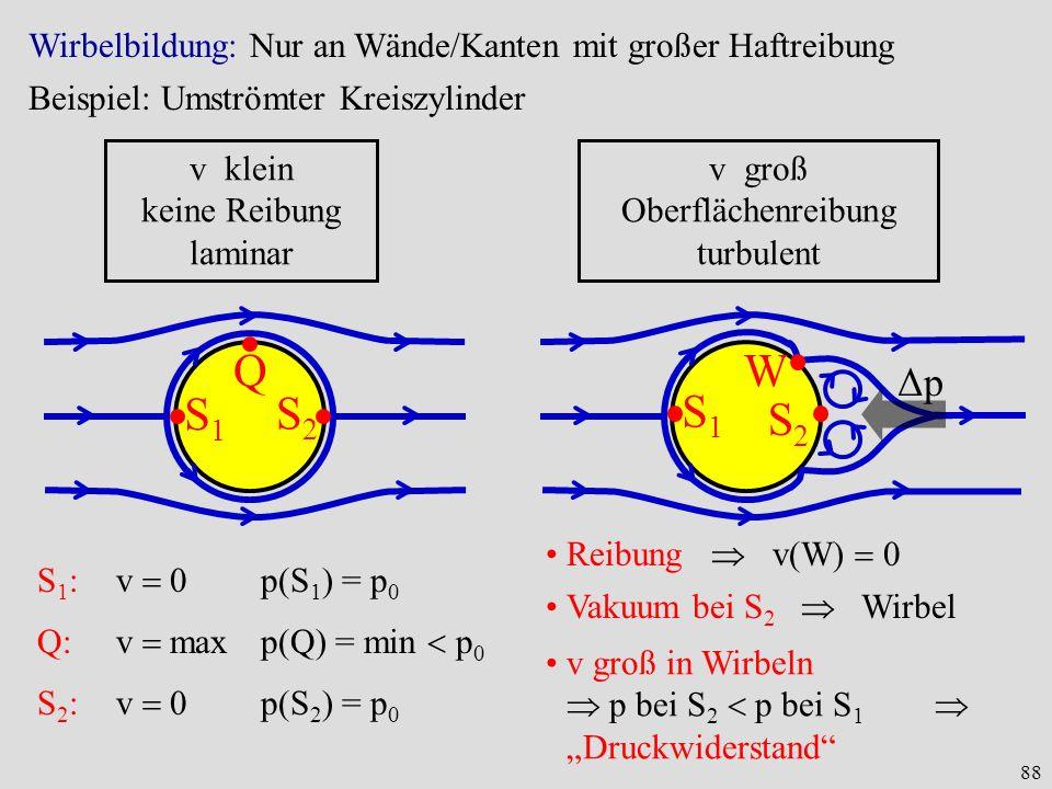 88 Wirbelbildung: Nur an Wände/Kanten mit großer Haftreibung v klein keine Reibung laminar v groß Oberflächenreibung turbulent S1S1 S2S2 Q S1S1 S2S2 W ΔpΔp S 1 :v 0p(S 1 ) = p 0 Q:v maxp(Q) = min p 0 S 2 :v 0p(S 2 ) = p 0 Reibung v(W) 0 Vakuum bei S 2 Wirbel v groß in Wirbeln p bei S 2 p bei S 1 Druckwiderstand Beispiel: Umströmter Kreiszylinder
