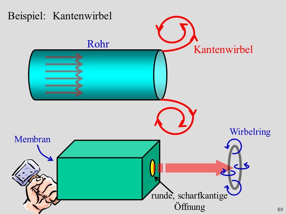89 Beispiel: Kantenwirbel Rohr Kantenwirbel runde, scharfkantige Öffnung Membran Wirbelring