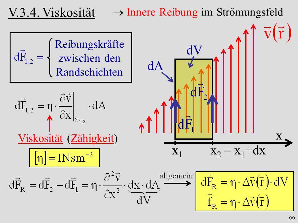 99 dV x x1x1 x 2 = x 1 +dx dA Innere Reibung im Strömungsfeld Reibungskräfte zwischen den Randschichten allgemein Viskosität (Zähigkeit) V.3.4.