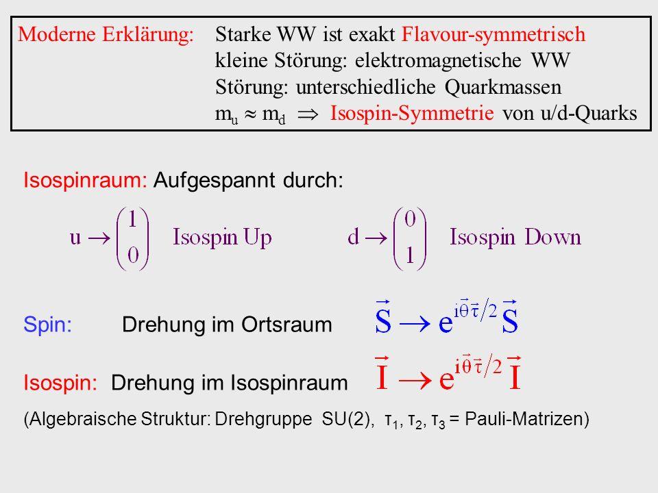 Moderne Erklärung:Starke WW ist exakt Flavour-symmetrisch kleine Störung: elektromagnetische WW Störung: unterschiedliche Quarkmassen m u m d Isospin-Symmetrie von u/d-Quarks Isospinraum: Aufgespannt durch: Spin: Drehung im Ortsraum Isospin: Drehung im Isospinraum (Algebraische Struktur: Drehgruppe SU(2), τ 1, τ 2, τ 3 = Pauli-Matrizen)