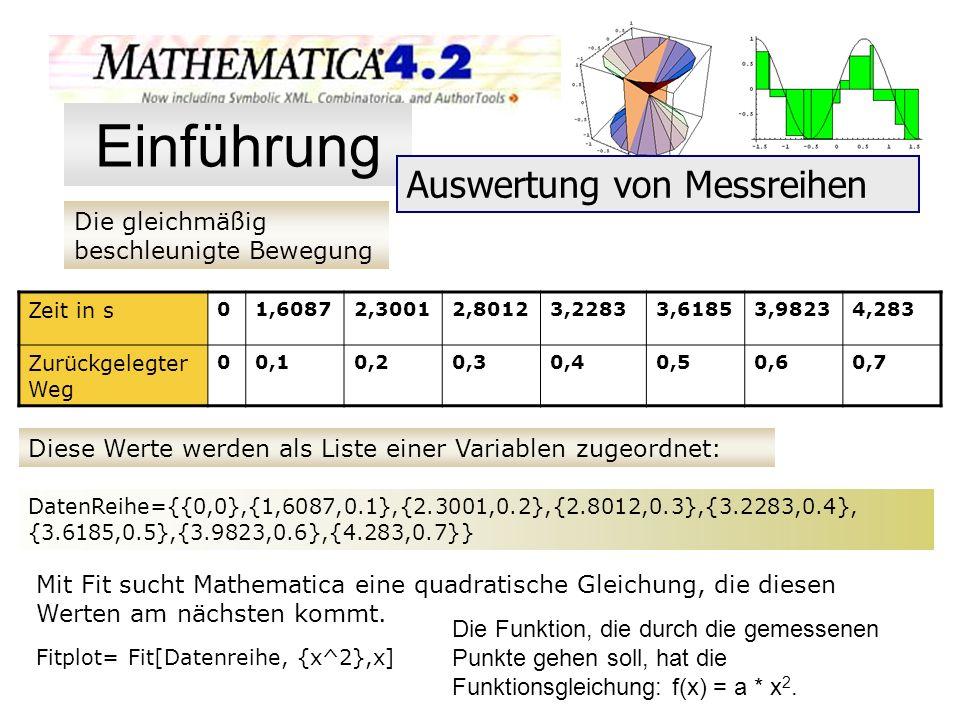 Die gleichmäßig beschleunigte Bewegung Zeit in s 01,60872,30012,80123,22833,61853,98234,283 Zurückgelegter Weg 00,10,20,30,40,50,60,7 Diese Werte werd