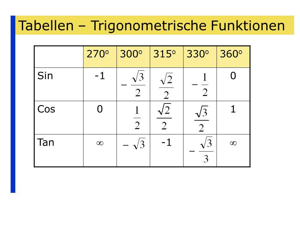 Tabellen – Trigonometrische Funktionen 270 o 300 o 315 o 330 o 360 o Sin0 Cos01 Tan