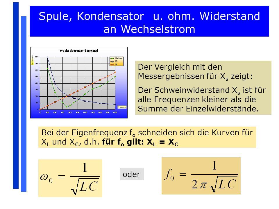 Der Vergleich mit den Messergebnissen für X s zeigt: Der Schweinwiderstand X s ist für alle Frequenzen kleiner als die Summe der Einzelwiderstände. Be