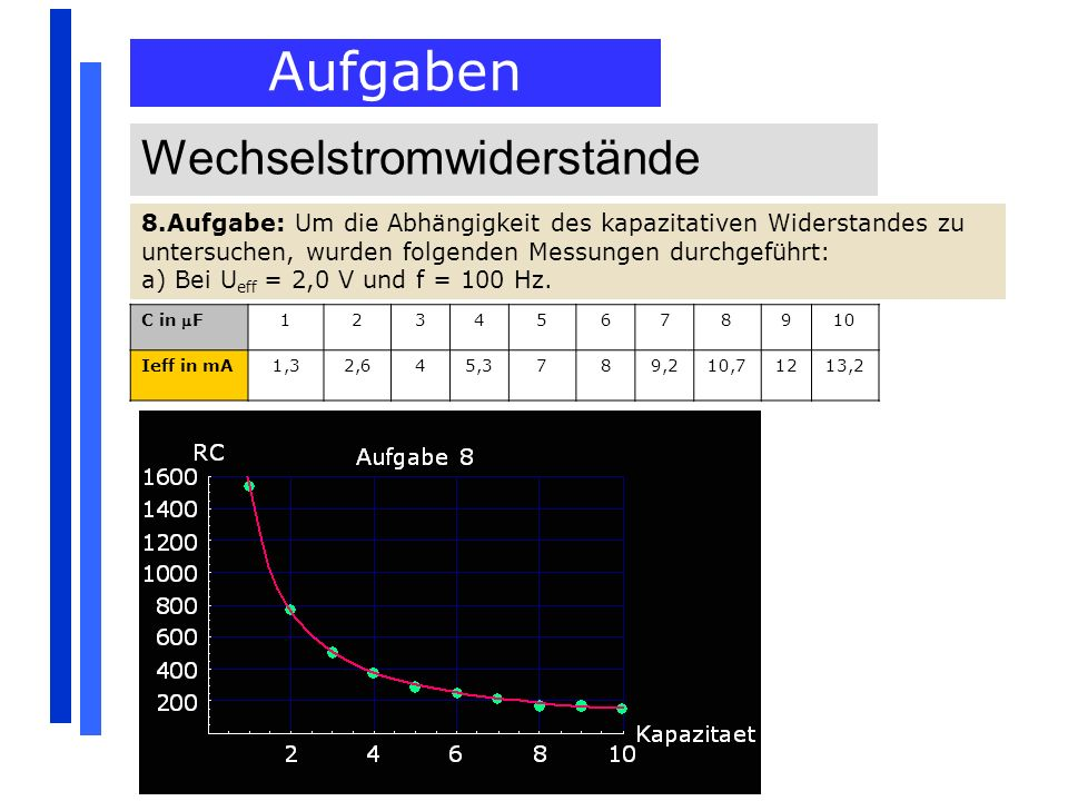 Aufgaben Wechselstromwiderstände 8.Aufgabe: Um die Abhängigkeit des kapazitativen Widerstandes zu untersuchen, wurden folgenden Messungen durchgeführt