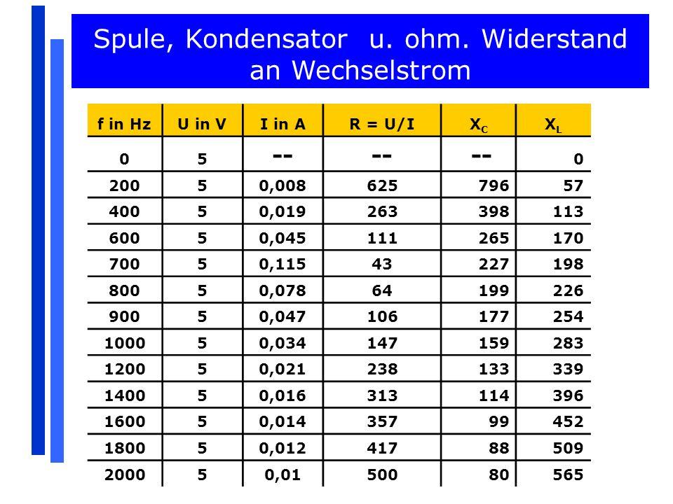 Aufgaben Hoch- und Tiefpass 4.Aufgabe: a)Geben Sie für Hoch- und Tiefpass das Verhältnis von Ausgangsspannung zu Eingangsspannung U 2 /U 1 als Funktion der Frequenz f an.