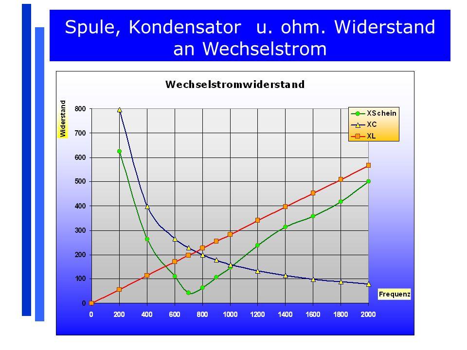 Die Stromstärke erreicht für eine Frequenz von ungefähr 710 Hz ein Maximum.