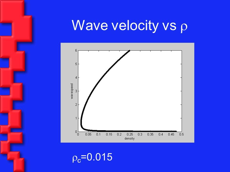 Wave velocity vs c =0.015