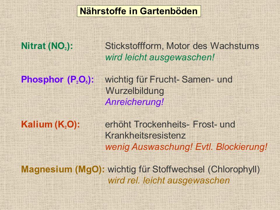6 11 83 < 10 mg niedrig 10-20 mg optimal > 20 mg hoch- sehr hoch Gehalte in mg/100 g Boden und Gehaltsklassen 0 10 20 30 40 50 60 70 80 90 100 % der untersuchten Böden Häufigkeitsverteilung der Phosphat-, Kali- und Magnesium-Gehalte in Gartenböden Phosphat (P 2 O 5 ) Nährstoffgehalte in Gartenböden 11 25 64 < 10 mg niedrig 10-20 mg optimal > 20 mg hoch- sehr hoch Kali (K 2 O) 13 32 55 < 10 mg niedrig 10-20 mg optimal > 20 mg hoch- sehr hoch Magnesium (Mg) Kalium/Magnesium- Verhältnis beachten.