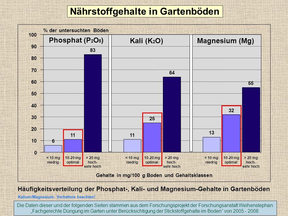 <1 humusarm 1-2 schwach humos 2-4 mittel humos 4-8 stark humos 8-15 sehr stark humos >15 humusreich Gehalte an organischer Substanz (% TS) und Klassifizierung 0 5 10 15 20 25 30 35 40 45 50 % der untersuchten Böden (insges.