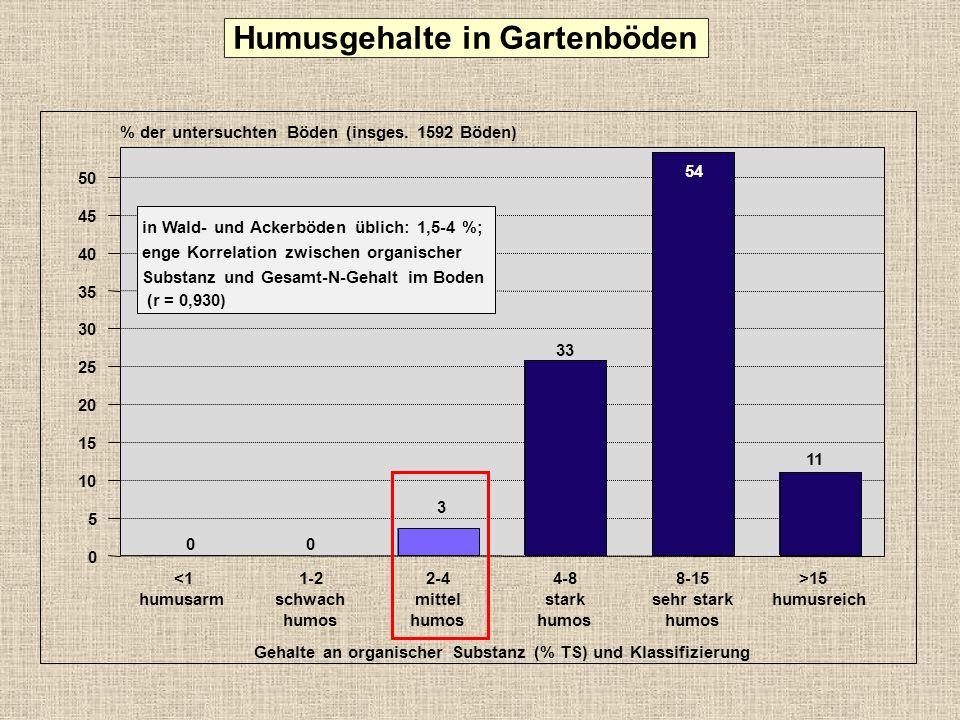 Stickstoff-Nachlieferung aus dem Boden 0,24 g/m² 0,360,48 0,570,851,14 0,160,240,31