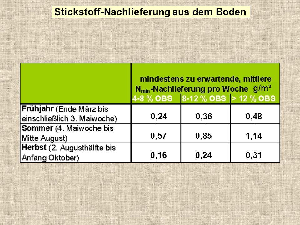 26 48 18 6 2 < 0,20,2-0,40,4-0,60,6-0,8> 0,8 0 5 10 15 20 25 30 35 40 45 50 % der untersuchten Böden Ges.-N (g/m 2 )* 2400 Ges.-N (%) N min (g/m 2 )** 48** in Böden üblich: 0,1-0,2 % * Gesamt-N-Gehalte bezogen auf 1 m 2 Boden, Schichtdicke 20 cm, Vol.-Gewicht 1500 g/l ** N-Freisetzung aus dem Gesamt-N pro Jahr bei einer Mineralisationsrate von 2 % Stickstoffgehalte in Gartenböden
