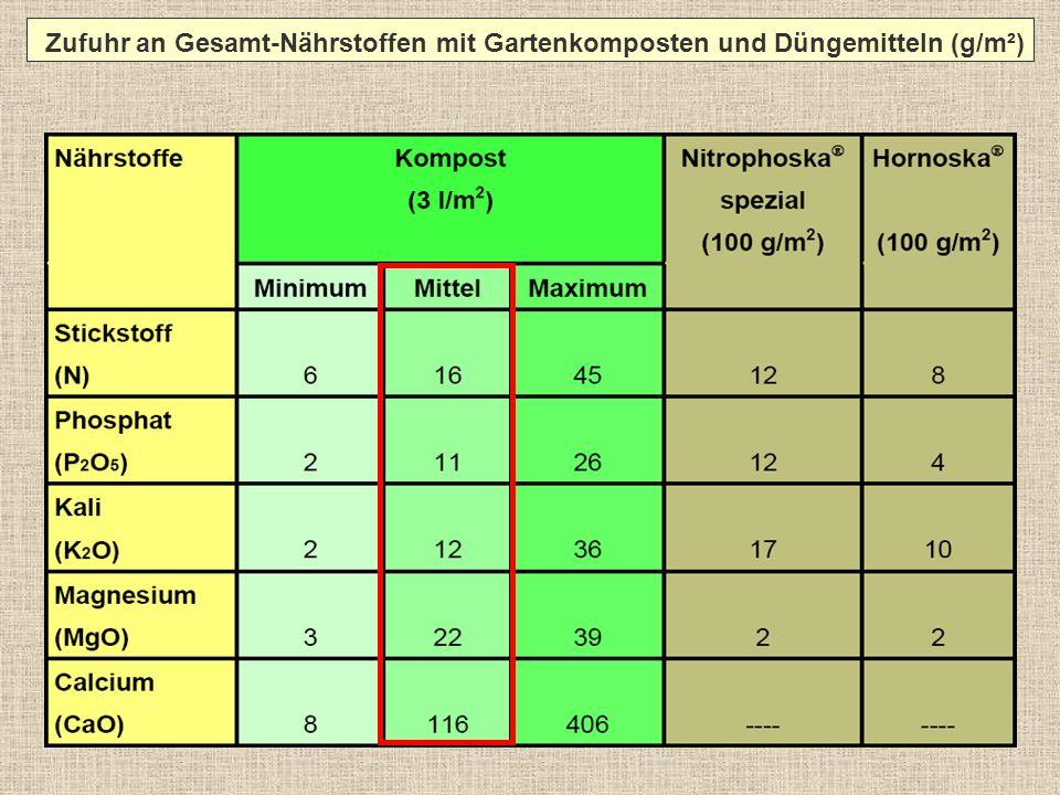 Zufuhr an Gesamt-Nährstoffen mit Gartenkomposten und Düngemitteln (g/m²)