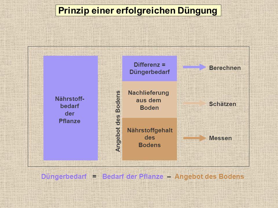 Berechnen Differenz = Düngerbedarf Düngerbedarf = Bedarf der Pflanze – Angebot des Bodens Nährstoff- bedarf der Pflanze Angebot des Bodens Nachlieferu