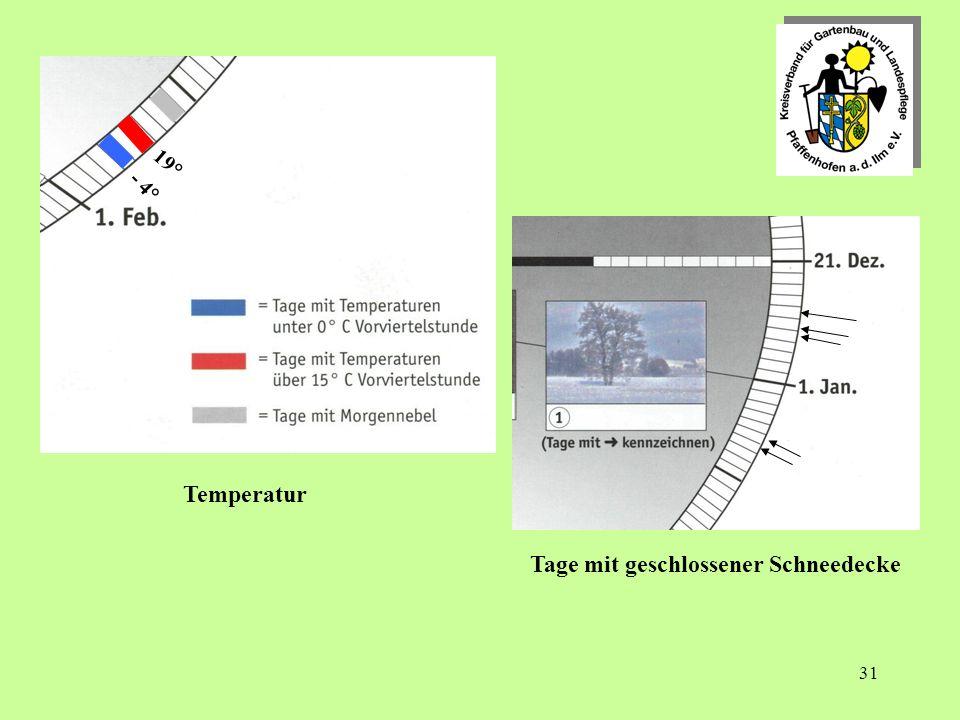 31 Temperatur Tage mit geschlossener Schneedecke - 4° 19°