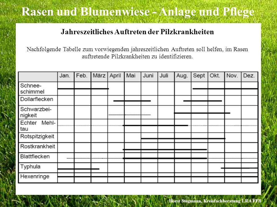 Horst Stegmann, Kreisfachberatung LRA FFB Rasen und Blumenwiese - Anlage und Pflege Jahreszeitliches Auftreten der Pilzkrankheiten Nachfolgende Tabell